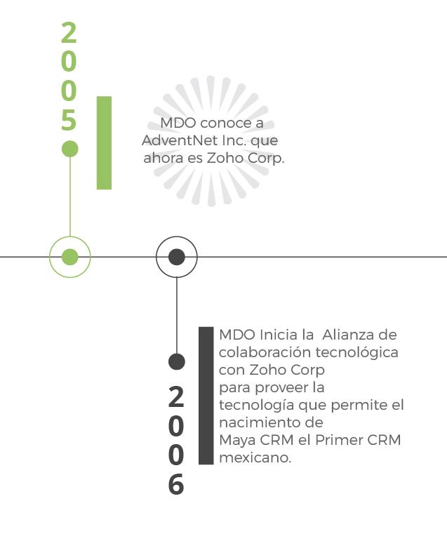 TIMELINE-MDOTECNOLOGIA-05