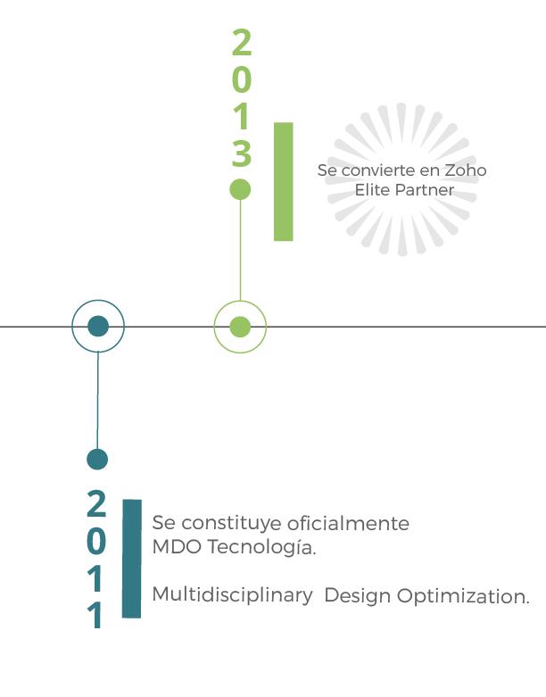 TIMELINE-MDOTECNOLOGIA-07