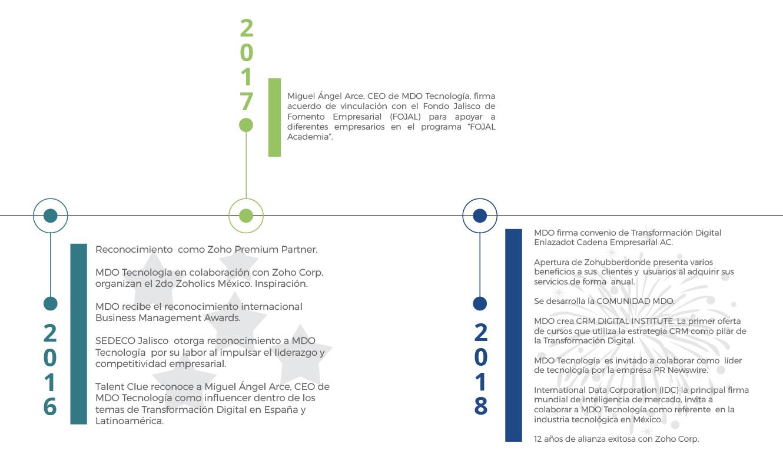TIMELINE-MDOTECNOLOGIA-09